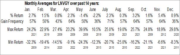 Monthly Seasonal Lenovo Group Limited (OTCMKT:LNVGY)