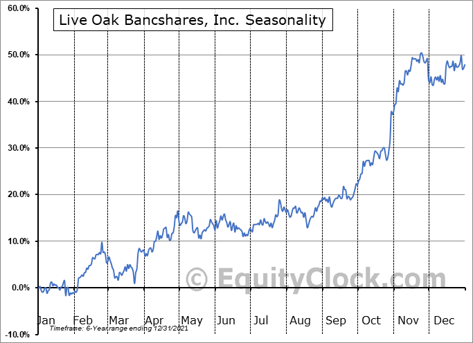 Live Oak Bancshares, Inc. Seasonal Chart