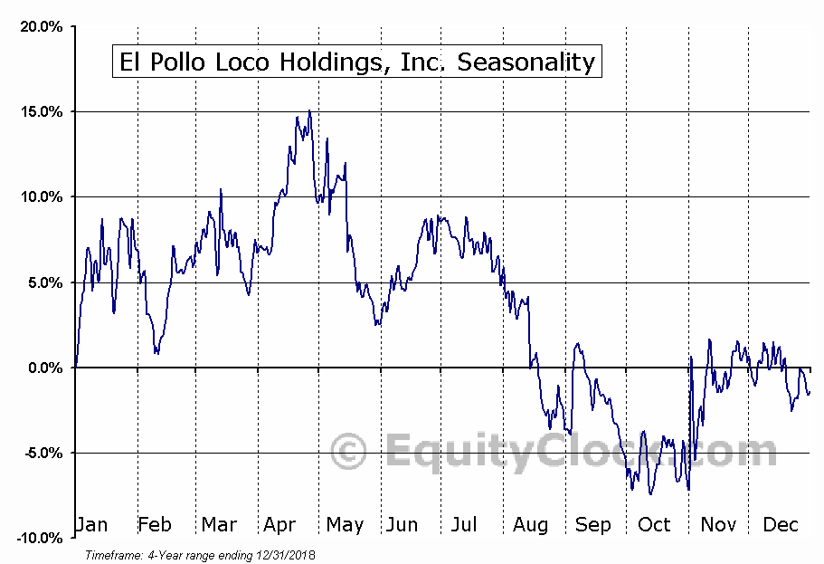 El Pollo Loco Holdings, Inc. (LOCO) Seasonal Chart