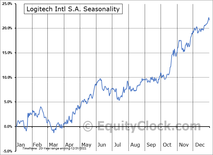 Logitech International S.A. Seasonal Chart