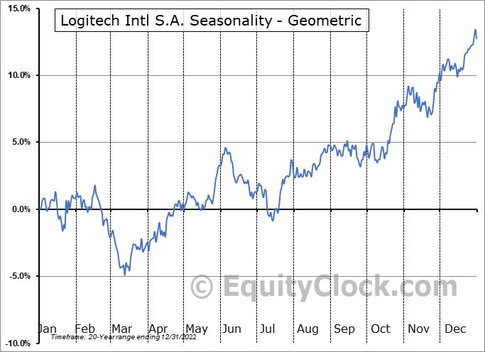 Logitech Intl S.A. (NASD:LOGI) Seasonality