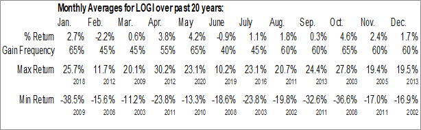 Monthly Seasonal Logitech Intl S.A. (NASD:LOGI)