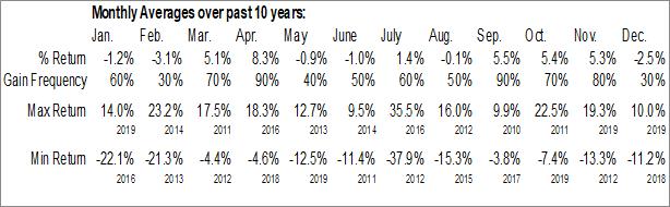 Monthly Seasonal LogMeIn Inc. (NASD:LOGM)