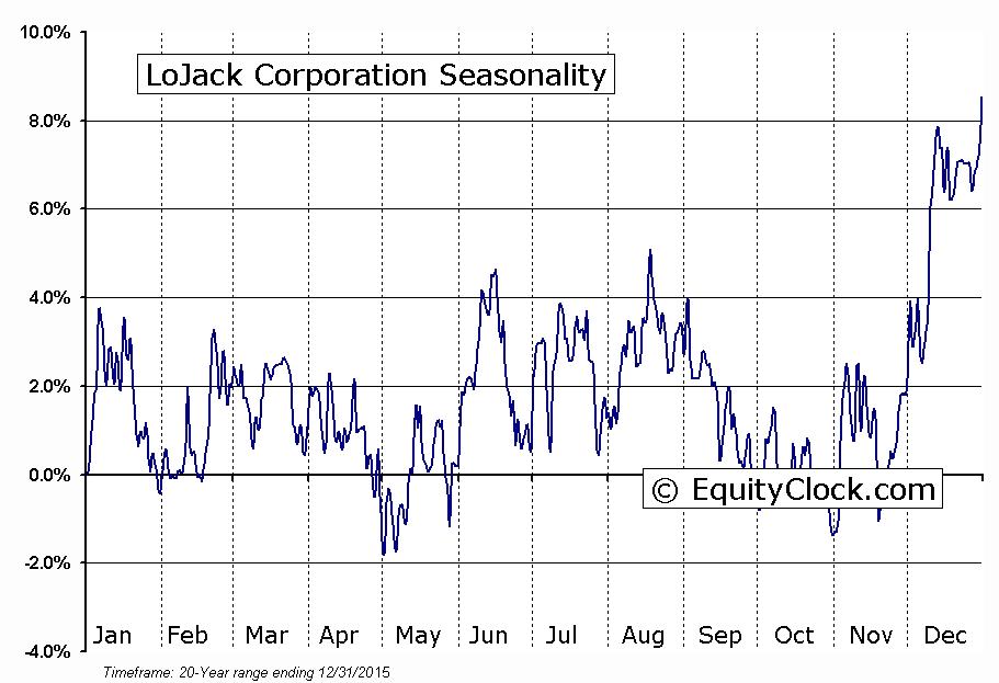 LoJack Corporation  (NASDAQ:LOJN) Seasonal Chart
