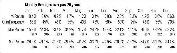 LOJN Monthly Averages