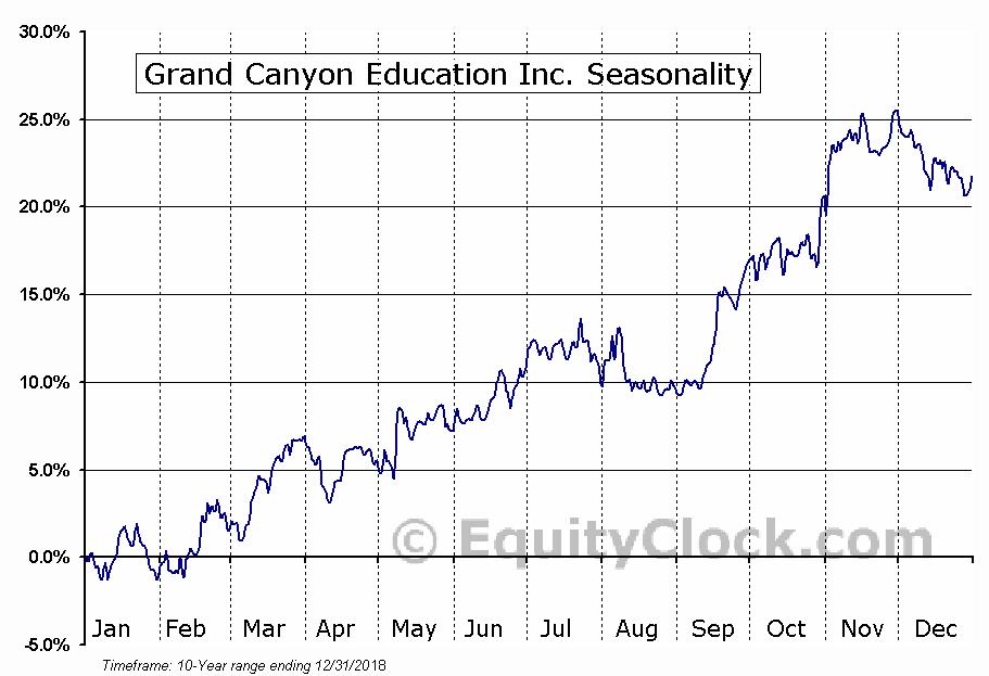 Grand Canyon Education, Inc. Seasonal Chart