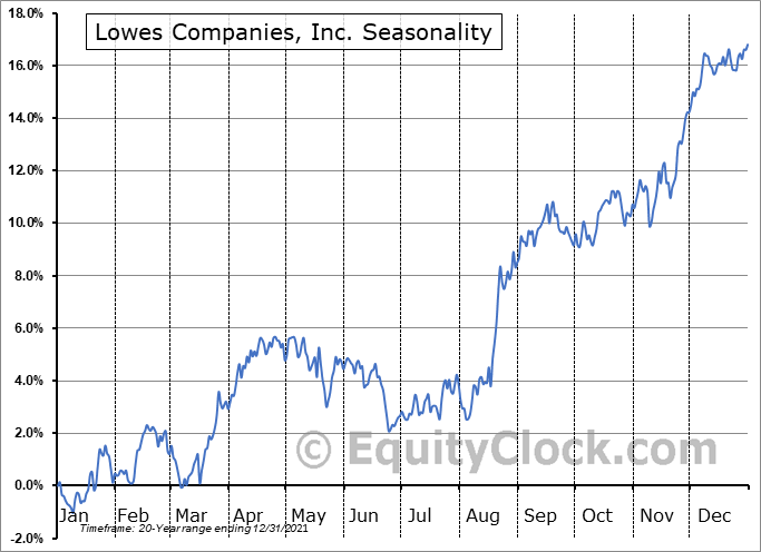 Lowe's Companies, Inc. Seasonal Chart