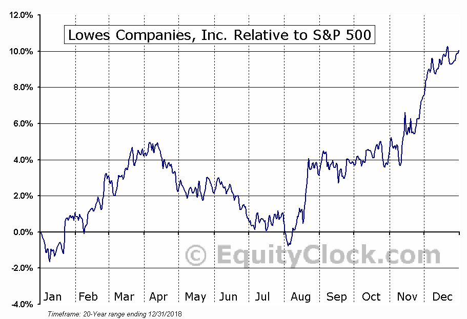 LOW Relative to the S&P 500