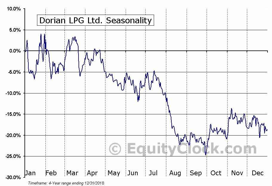 Dorian LPG Ltd. (LPG) Seasonal Chart
