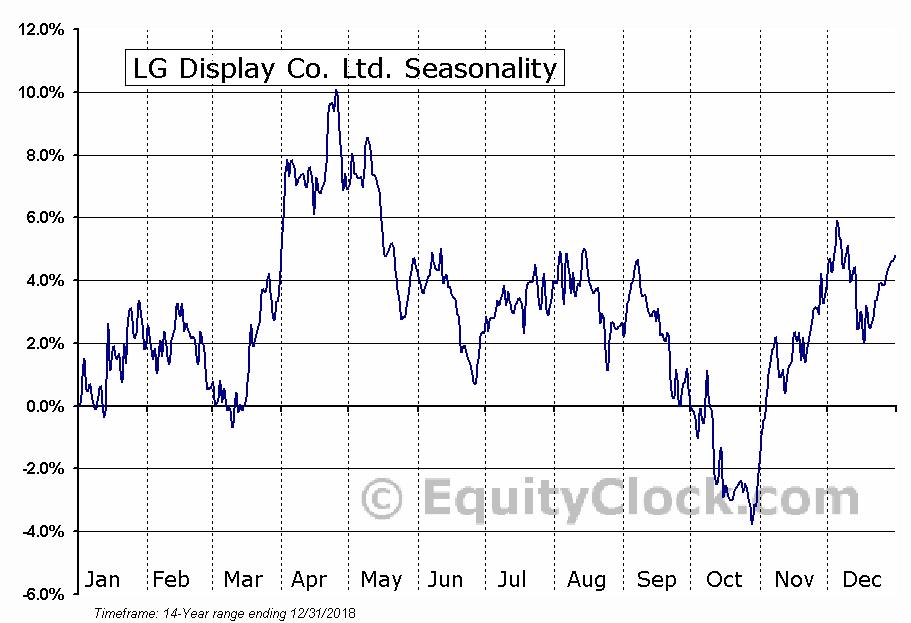 LG Display Co., Ltd. (LPL) Seasonal Chart
