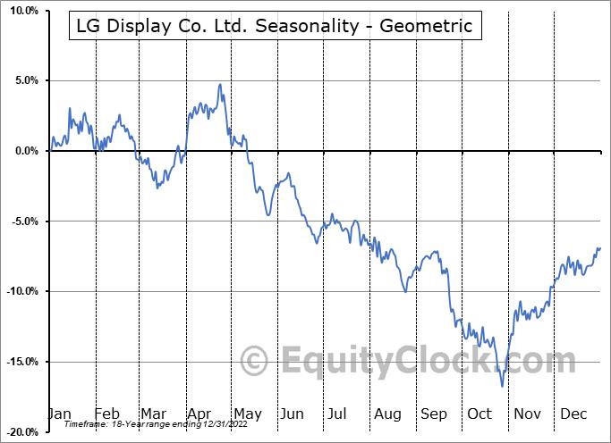 LG Display Co. Ltd. (NYSE:LPL) Seasonality