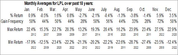Monthly Seasonal LG Display Co. Ltd. (NYSE:LPL)