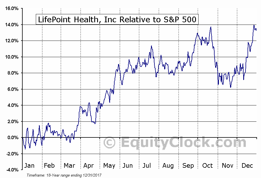 LPNT Relative to the S&P 500
