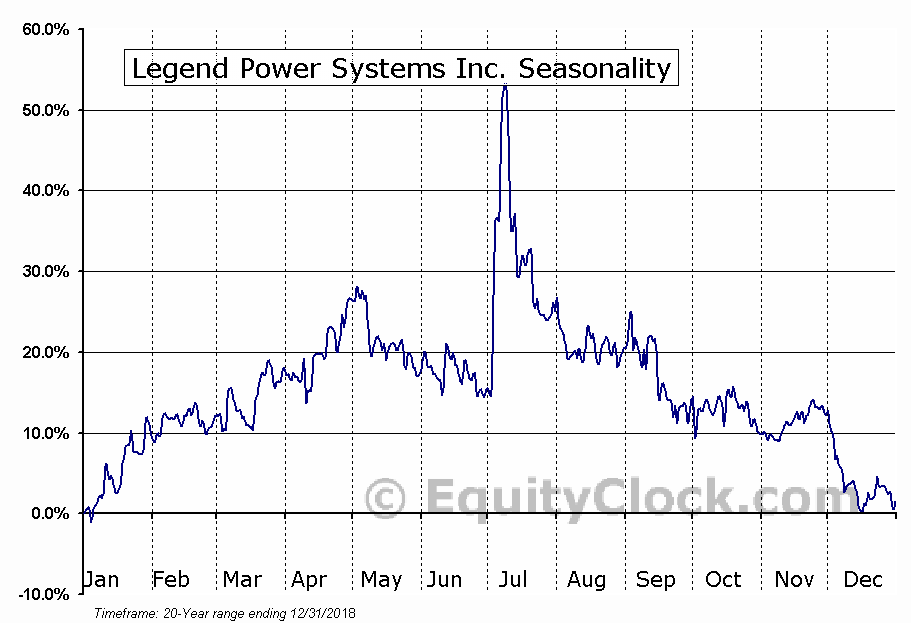 Legend Power Systems Inc. (TSXV:LPS) Seasonality