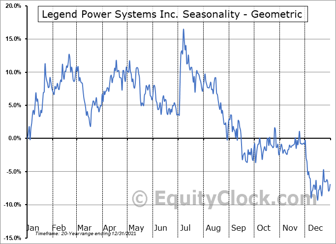 Legend Power Systems Inc. (TSXV:LPS.V) Seasonality
