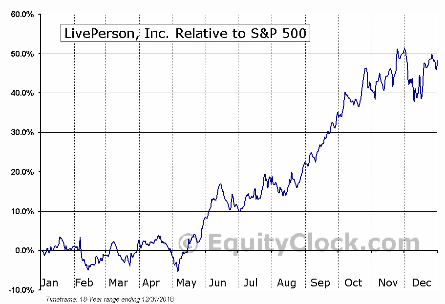 LPSN Relative to the S&P 500