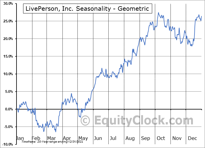 LivePerson, Inc. (NASD:LPSN) Seasonality