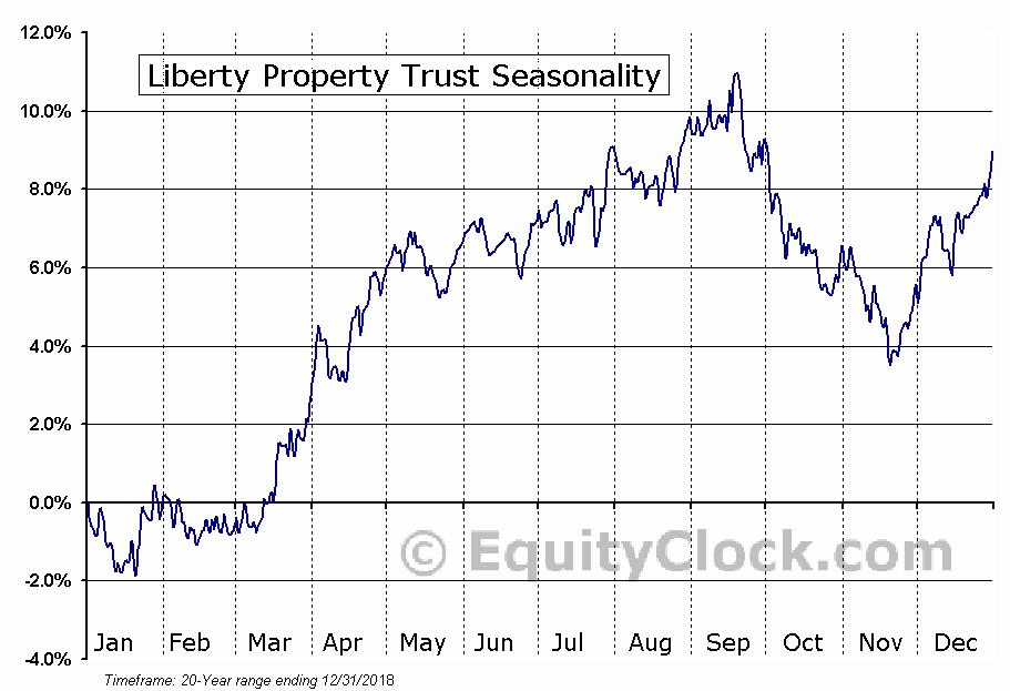 Liberty Property Trust Seasonal Chart