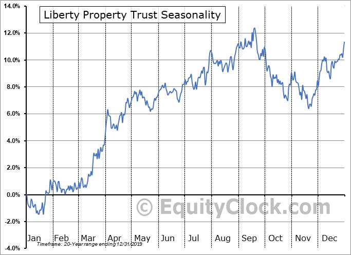 Liberty Property Trust (NYSE:LPT) Seasonality