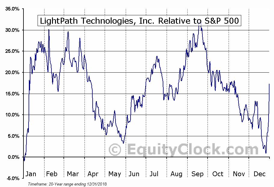 LPTH Relative to the S&P 500