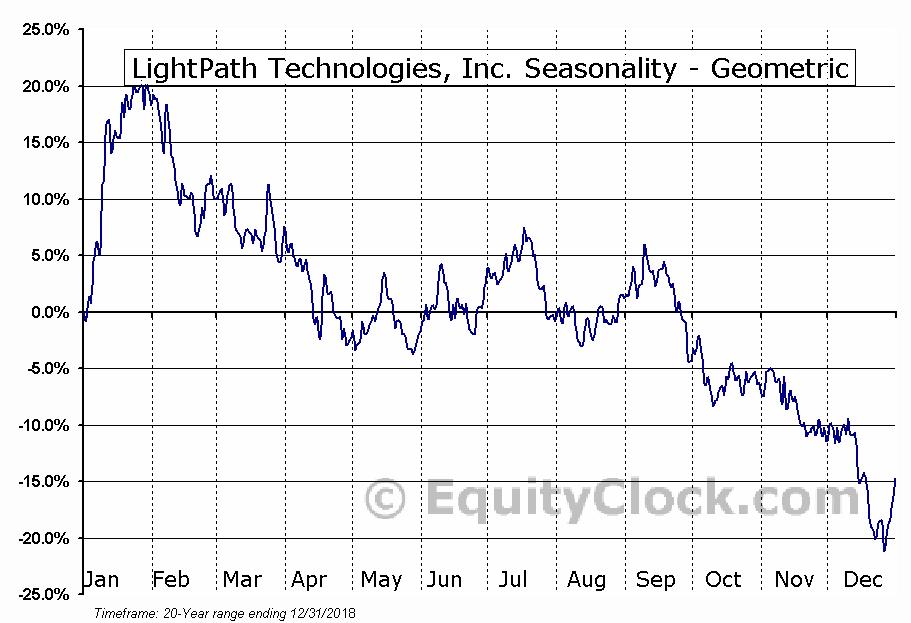 LightPath Technologies, Inc. (NASD:LPTH) Seasonality
