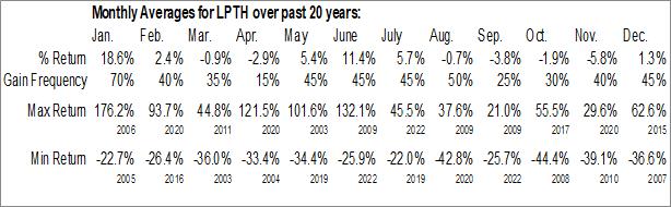 Monthly Seasonal LightPath Technologies, Inc. (NASD:LPTH)