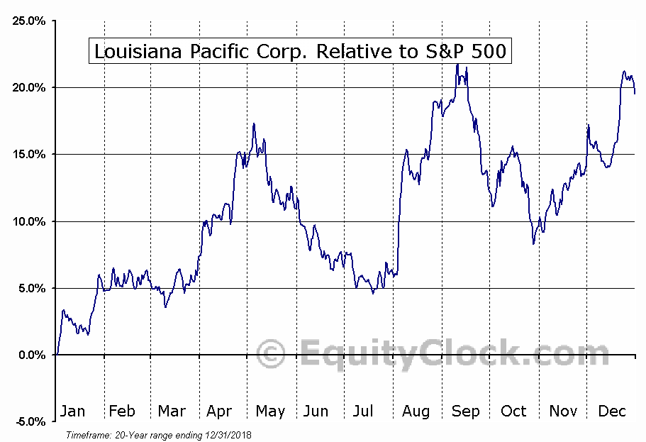 LPX Relative to the S&P 500