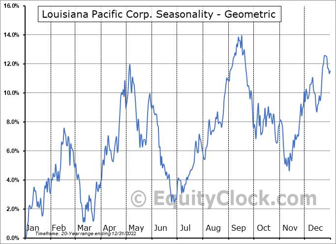 Louisiana Pacific Corp. (NYSE:LPX) Seasonality