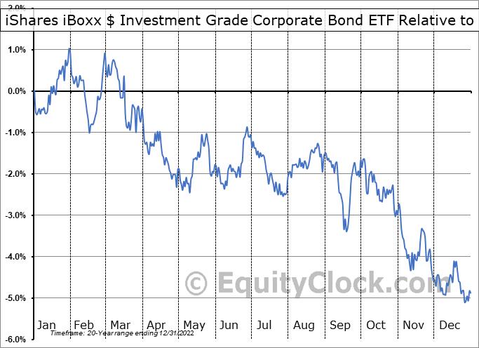 LQD Relative to the S&P 500