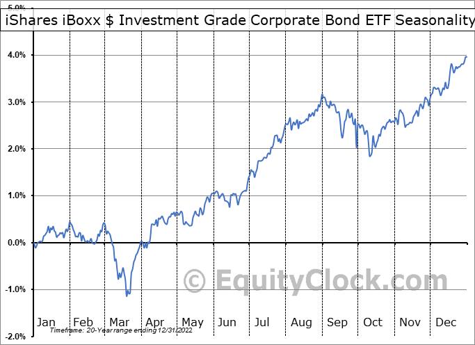 iShares iBoxx $ Investment Grade Corporate Bond ETF (NYSE:LQD) Seasonality
