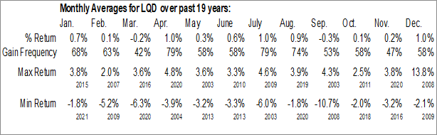 Monthly Seasonal iShares iBoxx $ Investment Grade Corporate Bond ETF (NYSE:LQD)