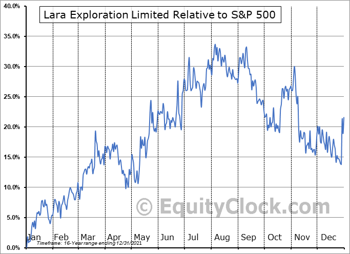 LRA.V Relative to the S&P 500