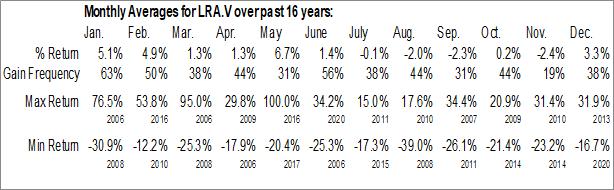Monthly Seasonal Lara Exploration Limited (TSXV:LRA.V)