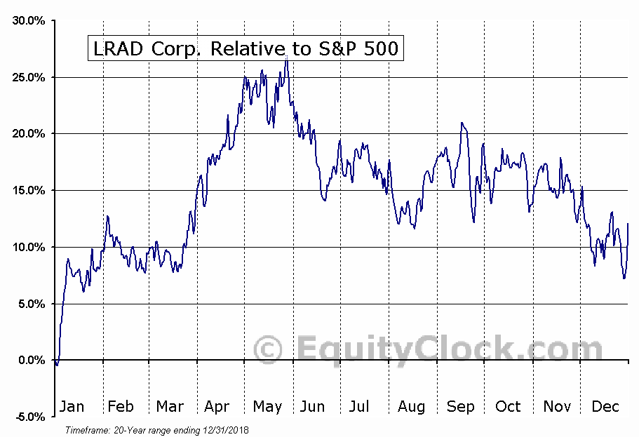 LRAD Relative to the S&P 500