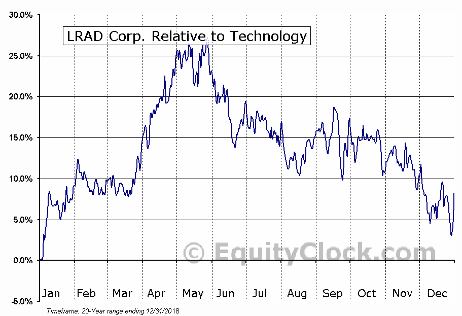 LRAD Relative to the Sector