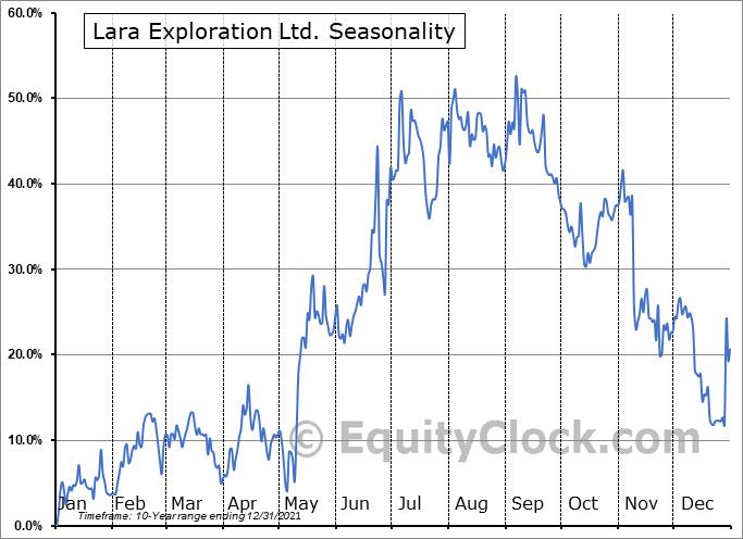 Lara Exploration Ltd. (OTCMKT:LRAXF) Seasonality