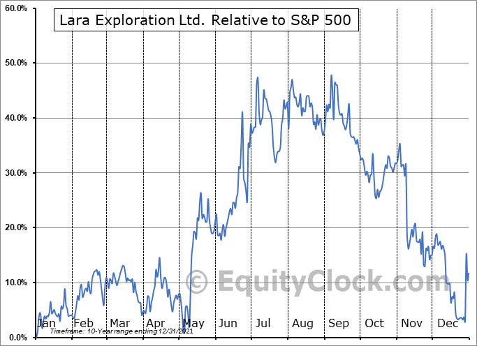 LRAXF Relative to the S&P 500