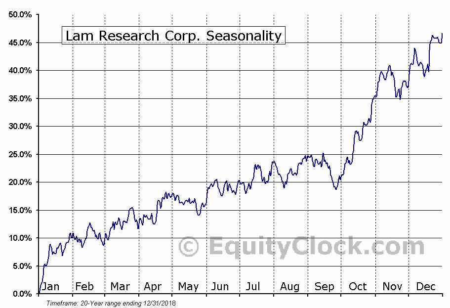 Lam Research Corporation (LRCX) Seasonal Chart