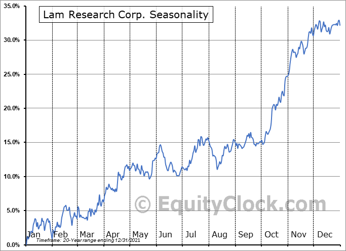Lam Research Corporation Seasonal Chart