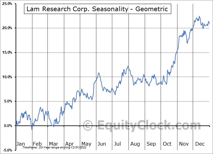 Lam Research Corp. (NASD:LRCX) Seasonality