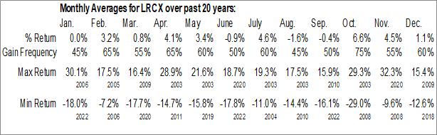 Monthly Seasonal Lam Research Corp. (NASD:LRCX)