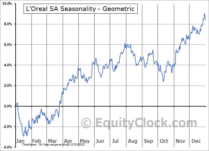 L'Oreal SA (OTCMKT:LRLCY) Seasonality
