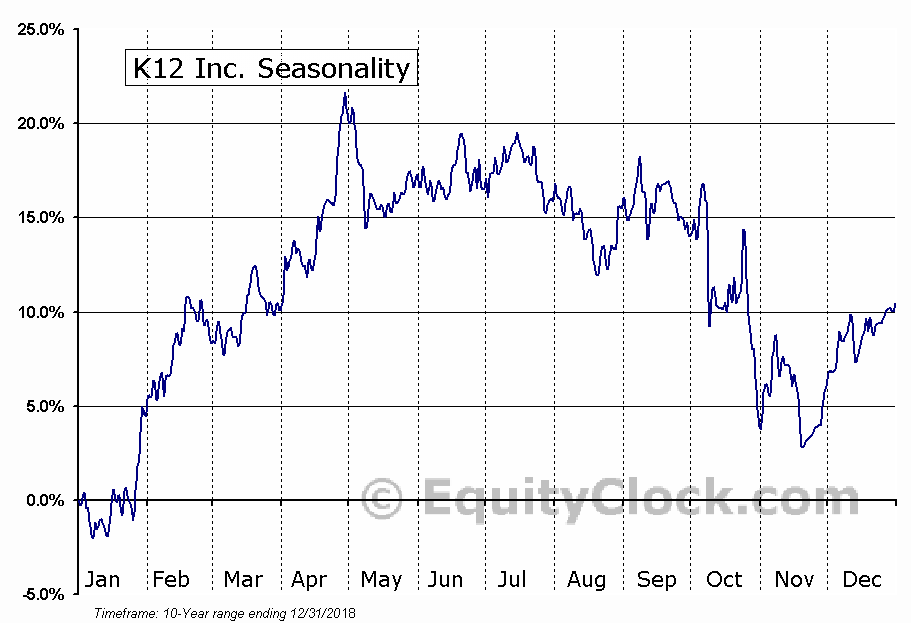 K12 Inc. (NYSE:LRN) Seasonal Chart