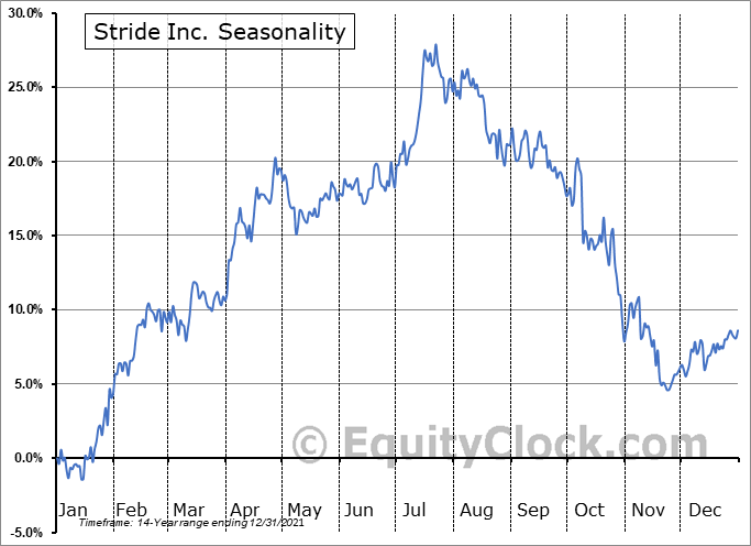 K12 Inc Seasonal Chart