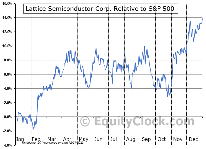 LSCC Relative to the S&P 500