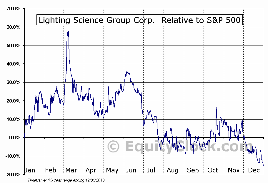 LSCG Relative to the S&P 500