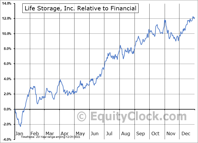 LSI Relative to the Sector