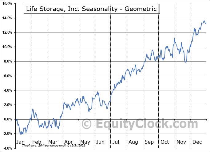 Life Storage, Inc. (NYSE:LSI) Seasonality