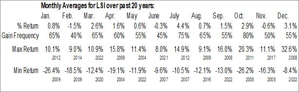Monthly Seasonal Life Storage, Inc. (NYSE:LSI)