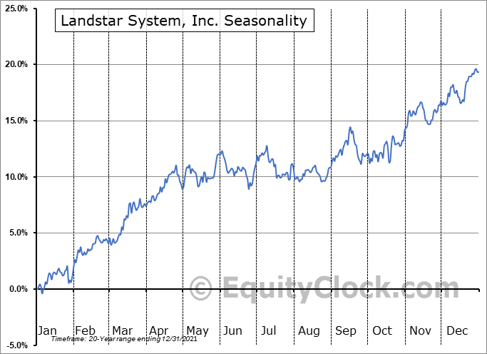 Landstar System, Inc. Seasonal Chart